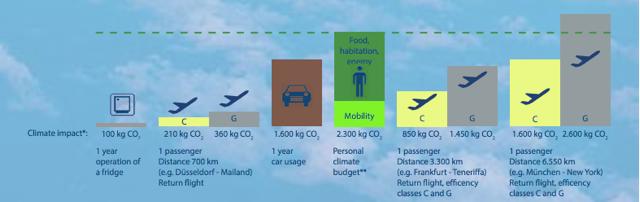 graf flytrafik